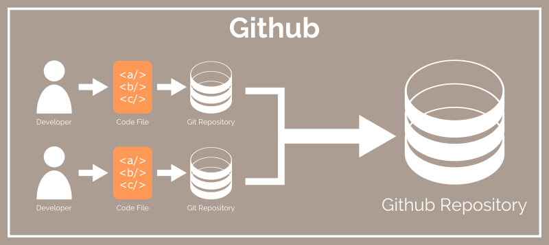 Git vs Github - Multiple developer Git repos connected to Github