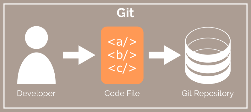 Git vs Github - Single developer workflow with Git