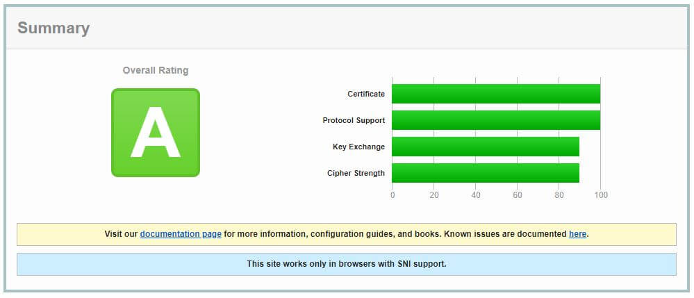 Azure Static Web App Geotrust Certificate Audit